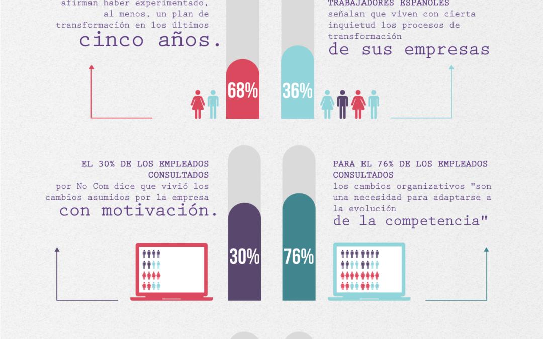 Los españoles somos optimistas si se producen cambios en la empresa